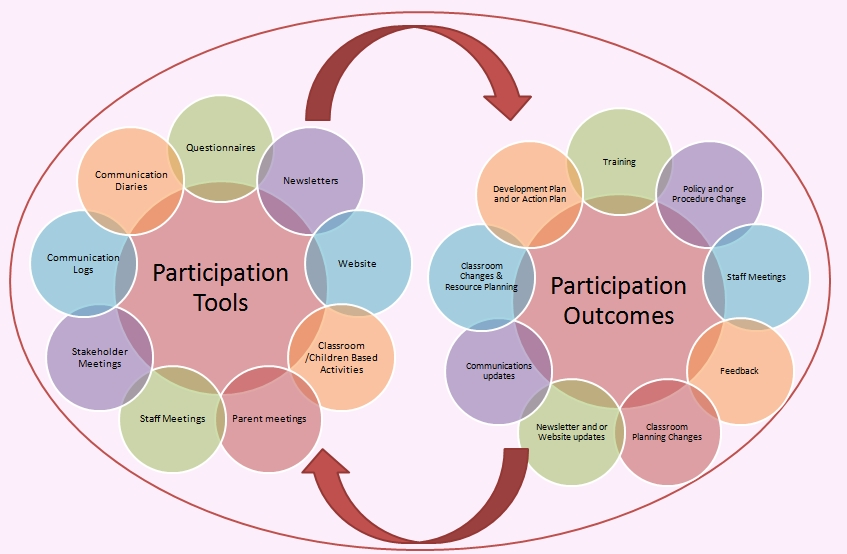 participation framework at Great Western Pre-School Nursery Aberdeen